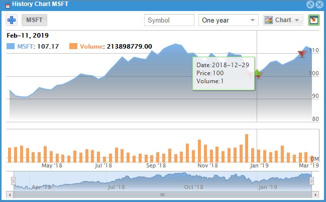 Chart trade