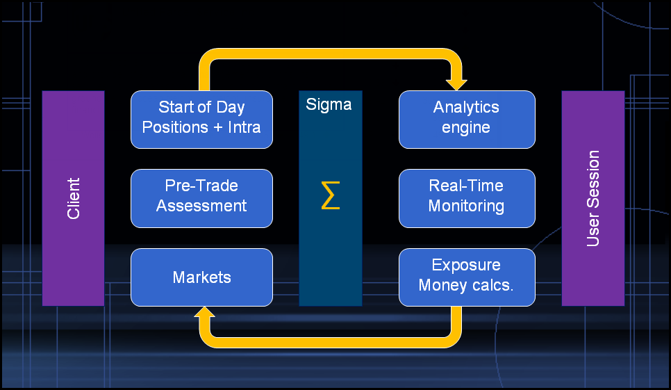 Sigma net Diagram
